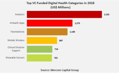Digital health is increasingly attractive to venture
